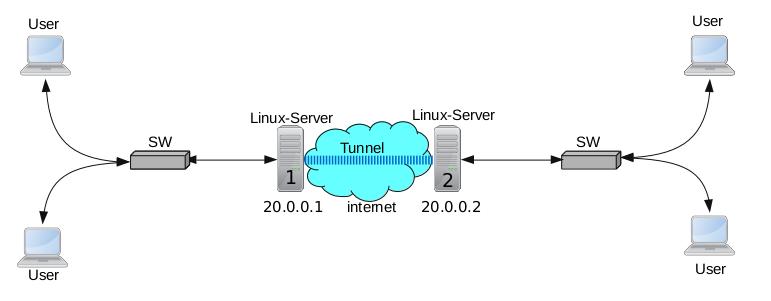 [تصویر:  Linux_ipip_1.png]