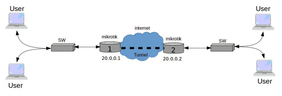 [تصویر:  Mikrotik-gre1.png]