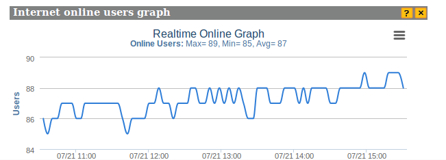 Internet online user graph.png